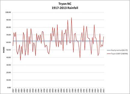 Rainfall over last century
